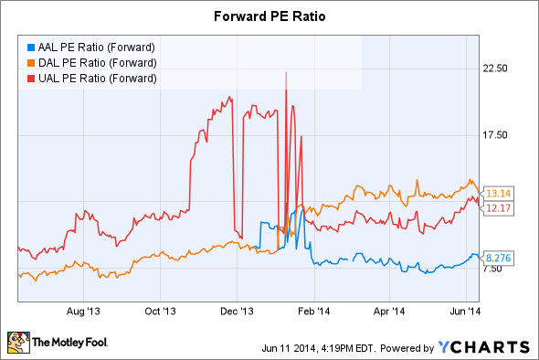 AAL PE Ratio (Forward) Chart