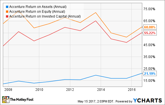ACN Return on Assets (Annual) Chart