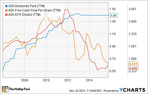 AZN Dividends Paid (TTM) Chart