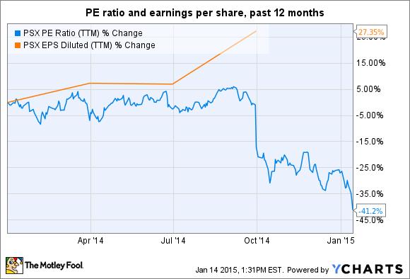 PSX PE Ratio (TTM) Chart