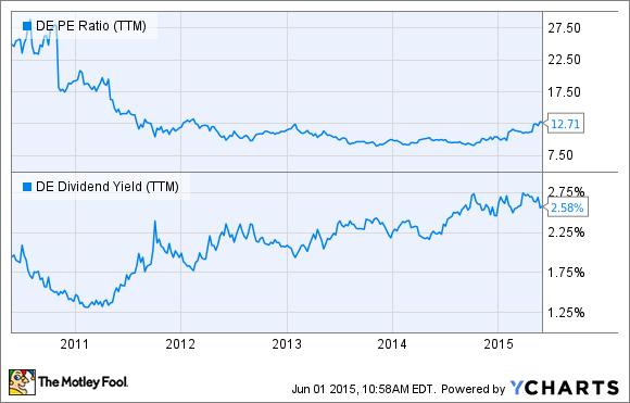 DE PE Ratio (TTM) Chart