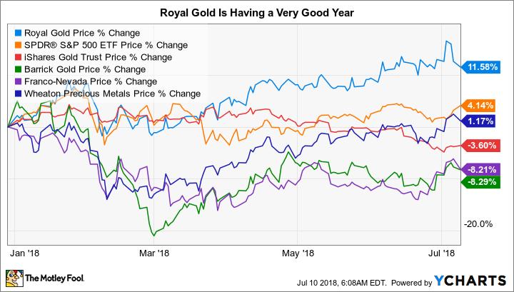 RGLD Chart