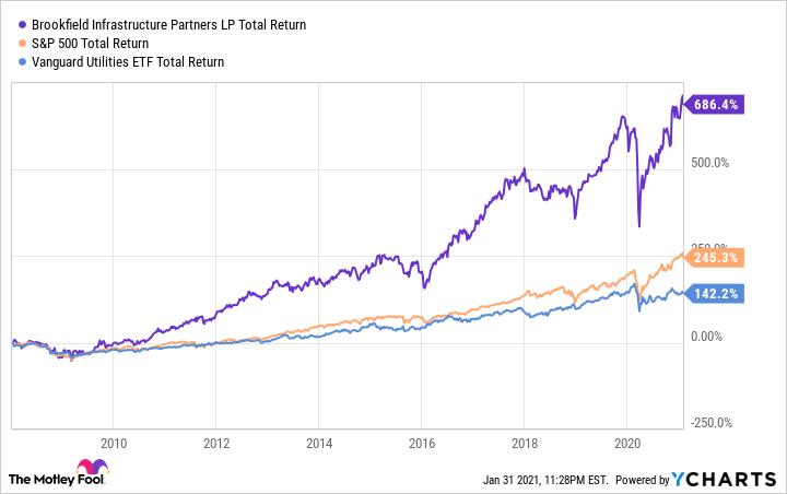 BIP Total Return Level Chart