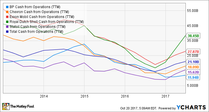 90985d171dae9a This Is the Best Big Oil Stock to Buy in 2018 -- The Motley Fool