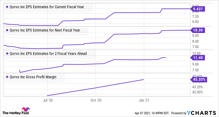 QRVO EPS Estimates for Current Fiscal Year Chart