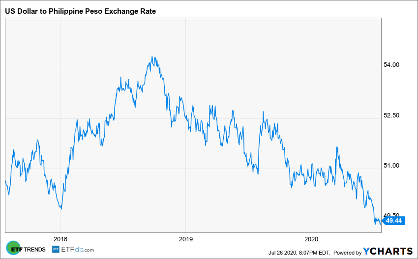 US Dollar to Philippine Peso Exchange Rate Chart