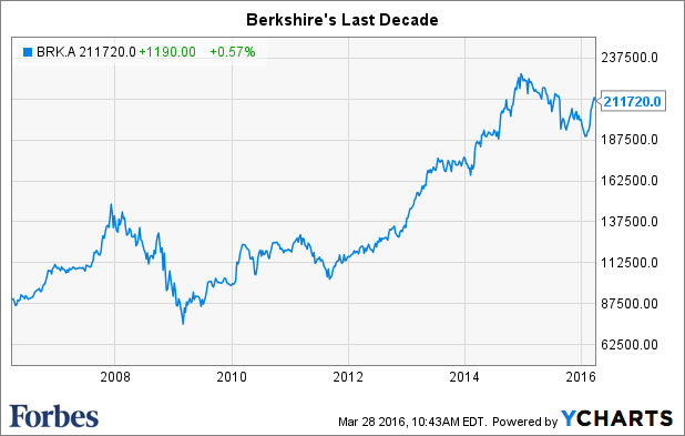 Is Berkshire Hathaway Ready For Life After Buffett