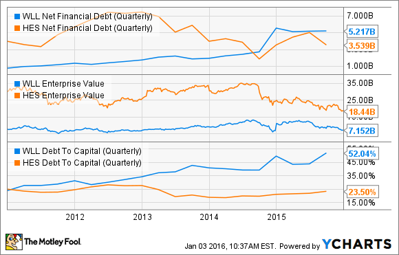 WLL Net Financial Debt (Quarterly) Chart