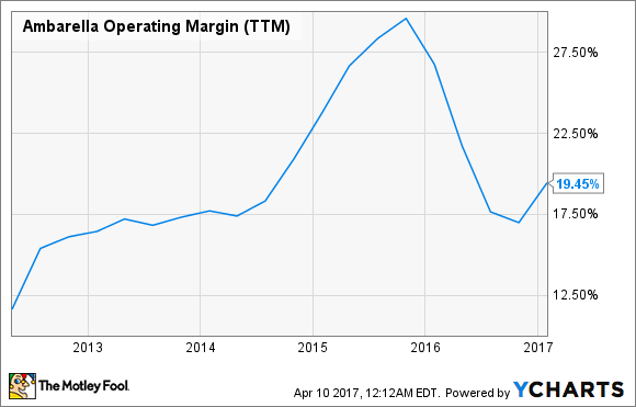 AMBA Operating Margin (TTM) Chart