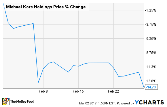 466252a44025f1 Why Michael Kors Holdings Ltd. Stock Slipped 15% Last Month -- The ...