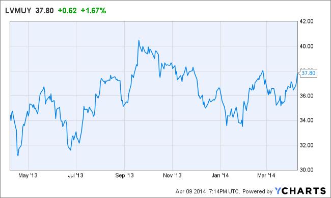 Lvmh stocks торговые сигналы форекс http 777a-z ucoz ru