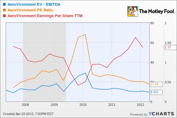 AVAV EV / EBITDA Chart