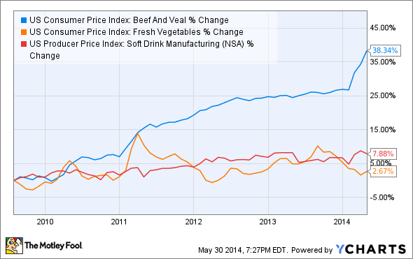 US Consumer Price Index: Beef And Veal Chart