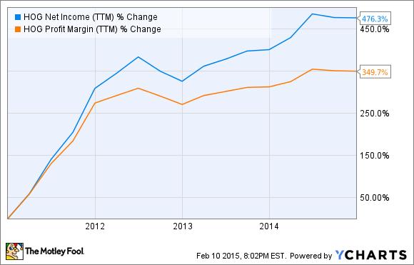 HOG Net Income (TTM) Chart