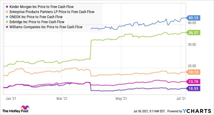 KMI Price to Free Cash Flow Chart