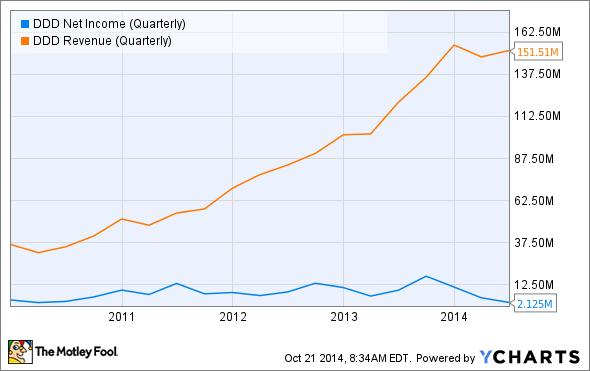 DDD Net Income (Quarterly) Chart
