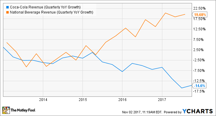 KO Revenue (Quarterly YoY Growth) Chart