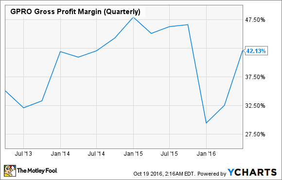 GPRO Gross Profit Margin (Quarterly) Chart