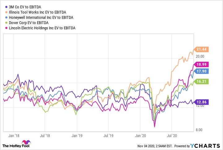 MMM EV to EBITDA Chart