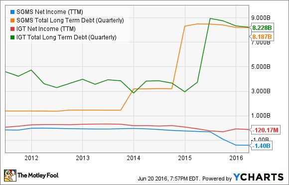 SGMS Net Income (TTM) Chart