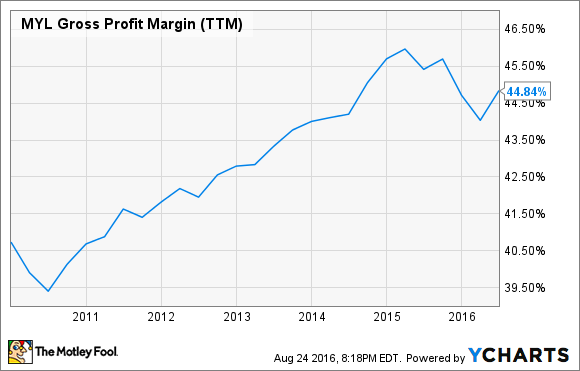 MYL Gross Profit Margin (TTM) Chart