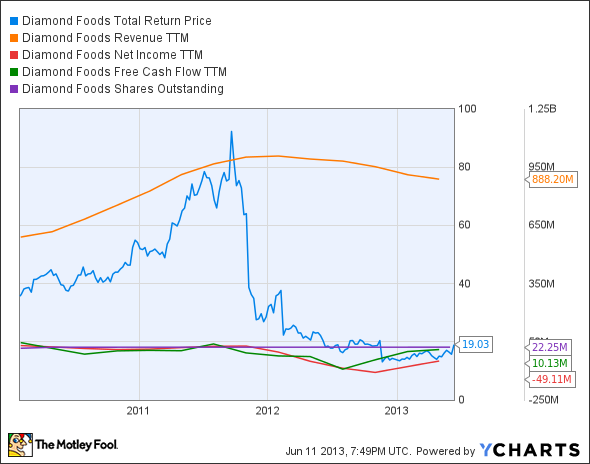 DMND Total Return Price Chart