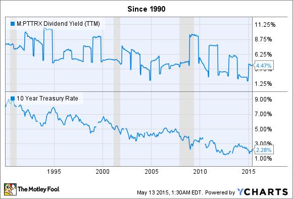 PTTRX Dividend Yield (TTM) Chart