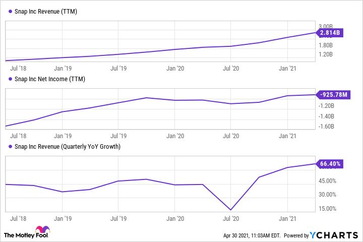 SNAP Revenue (TTM) Chart