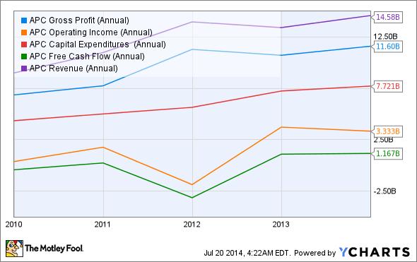 APC Gross Profit (Annual) Chart
