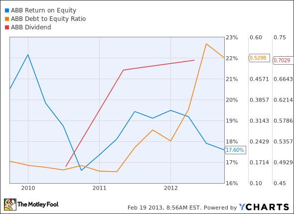 ABB Return on Equity Chart