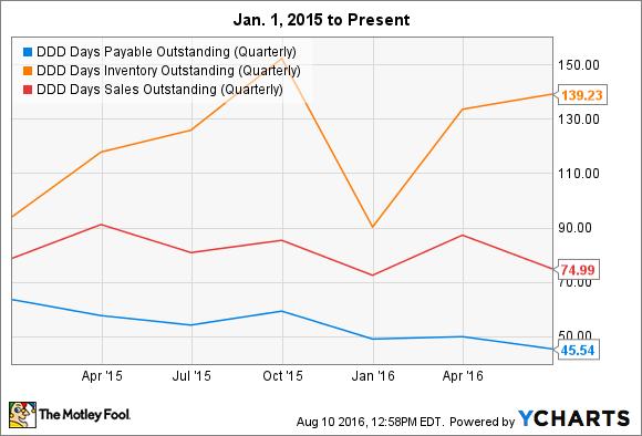 DDD Days Payable Outstanding (Quarterly) Chart
