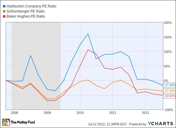 HAL P/E Ratio Chart