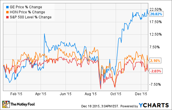 General Electric Company vs  Honeywell International: Which Is the