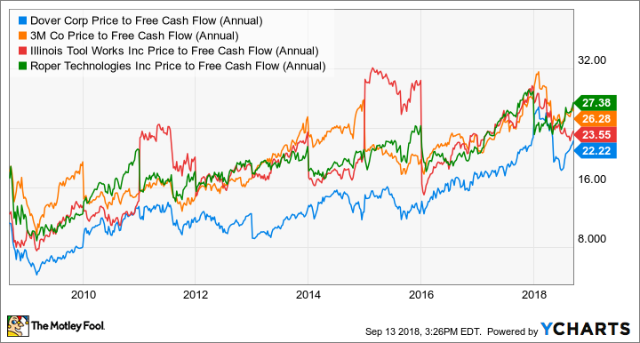 DOV Price to Free Cash Flow (Annual) Chart
