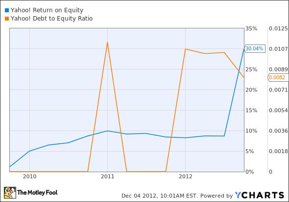 YHOO Return on Equity Chart