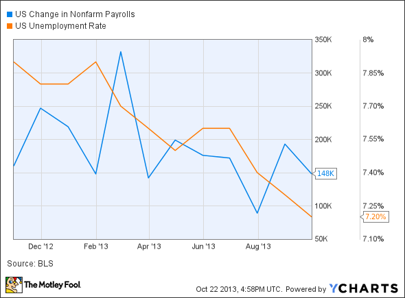 US Change in Nonfarm Payrolls Chart
