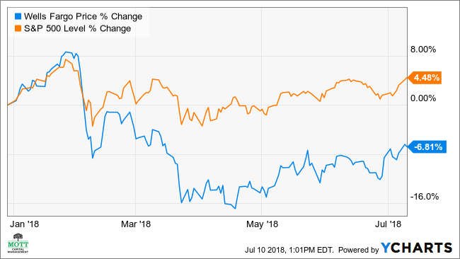 Wells Fargo Stock May Fall 7 Amid Tepid Growth Investopedia