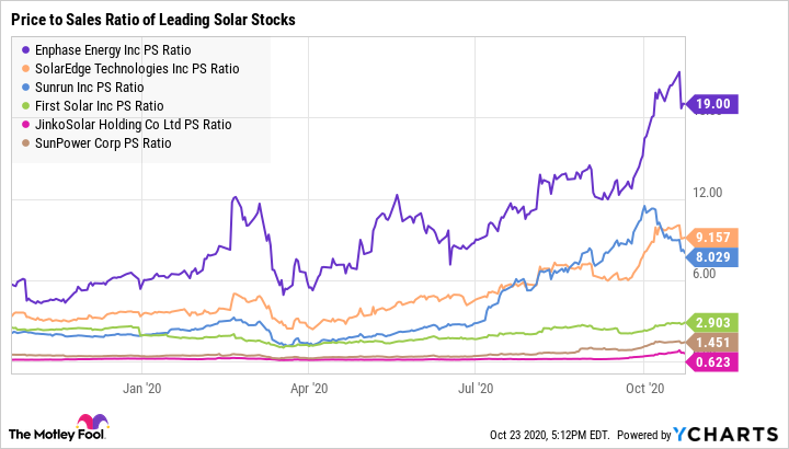 ENPH PS Ratio Chart