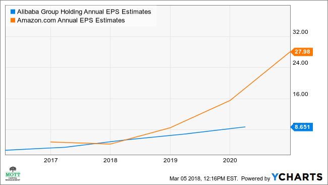 BABA Annual EPS Estimates Chart