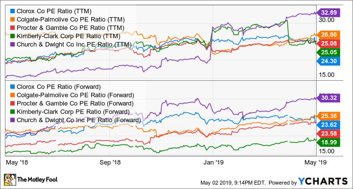 CLX PE Ratio (TTM) Chart