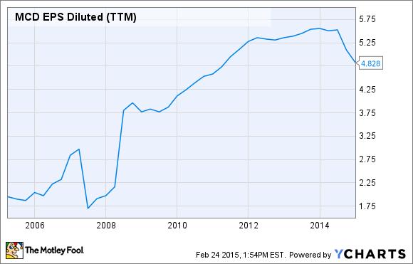 MCD EPS Diluted (TTM) Chart
