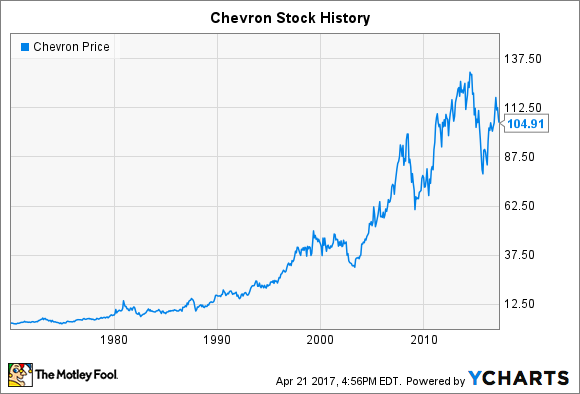 Chevron stock history the making of an energy giant the motley fool
