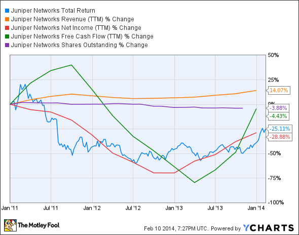 JNPR Total Return Price Chart