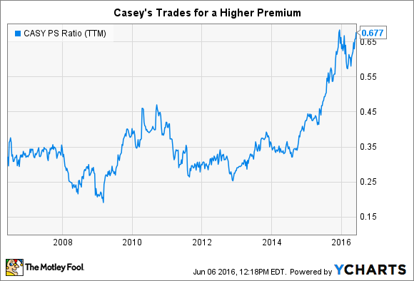 CASY PS Ratio (TTM) Chart