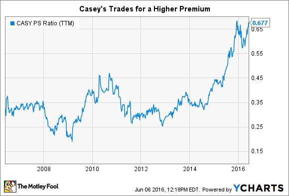 CASY PS Ratio (TTM) Chart