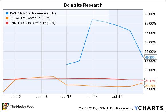 TWTR R&D to Revenue (TTM) Chart
