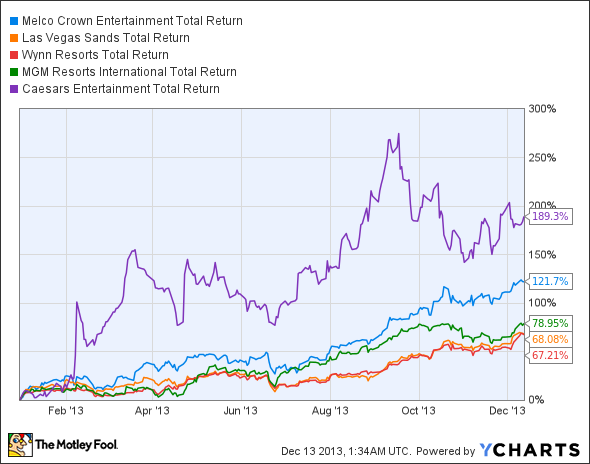 MPEL Total Return Price Chart