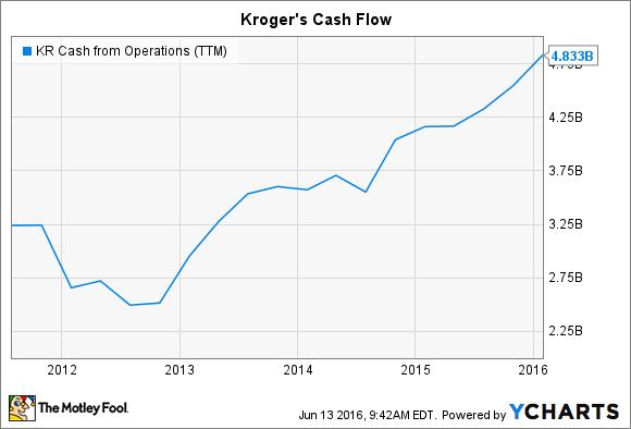 KR Cash from Operations (TTM) Chart