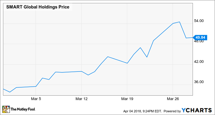 Why SMART Global Holdings, Inc. Stock Popped 43.5% in March