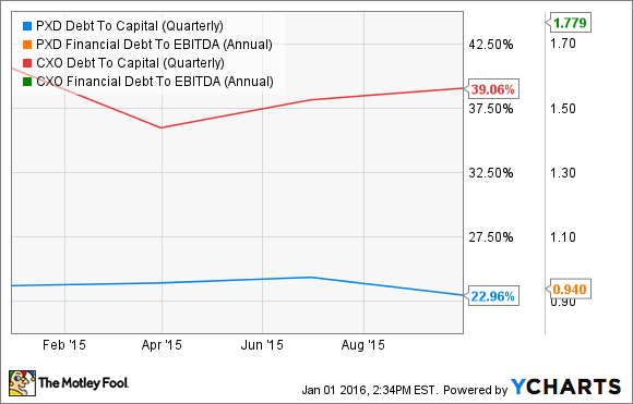 PXD Debt To Capital (Quarterly) Chart